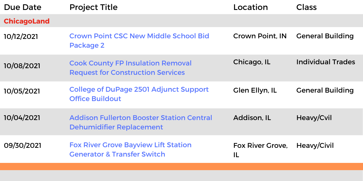 DataBid Illinois Projects of the Week (HS)091221 - 091821