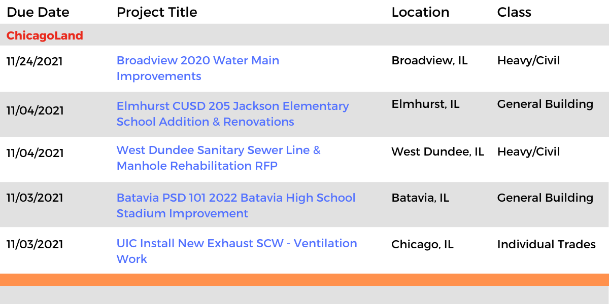 DataBid Illinois Projects of the Week (HS)100321 - 100921