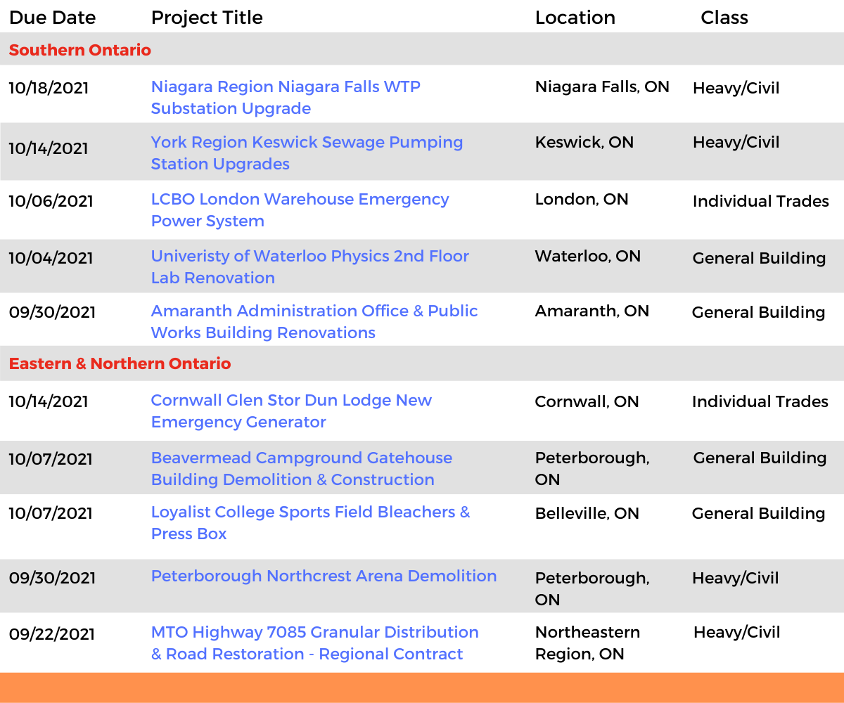 DataBid Ontario Projects of the Week (HS) 090521 - 091121