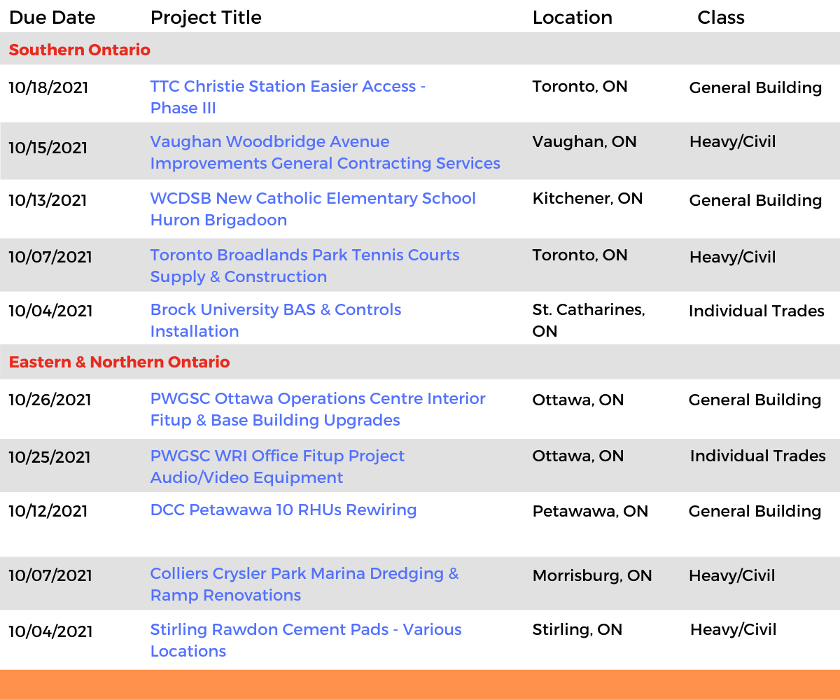 DataBid Ontario Projects of the Week (HS) 091221 - 091821