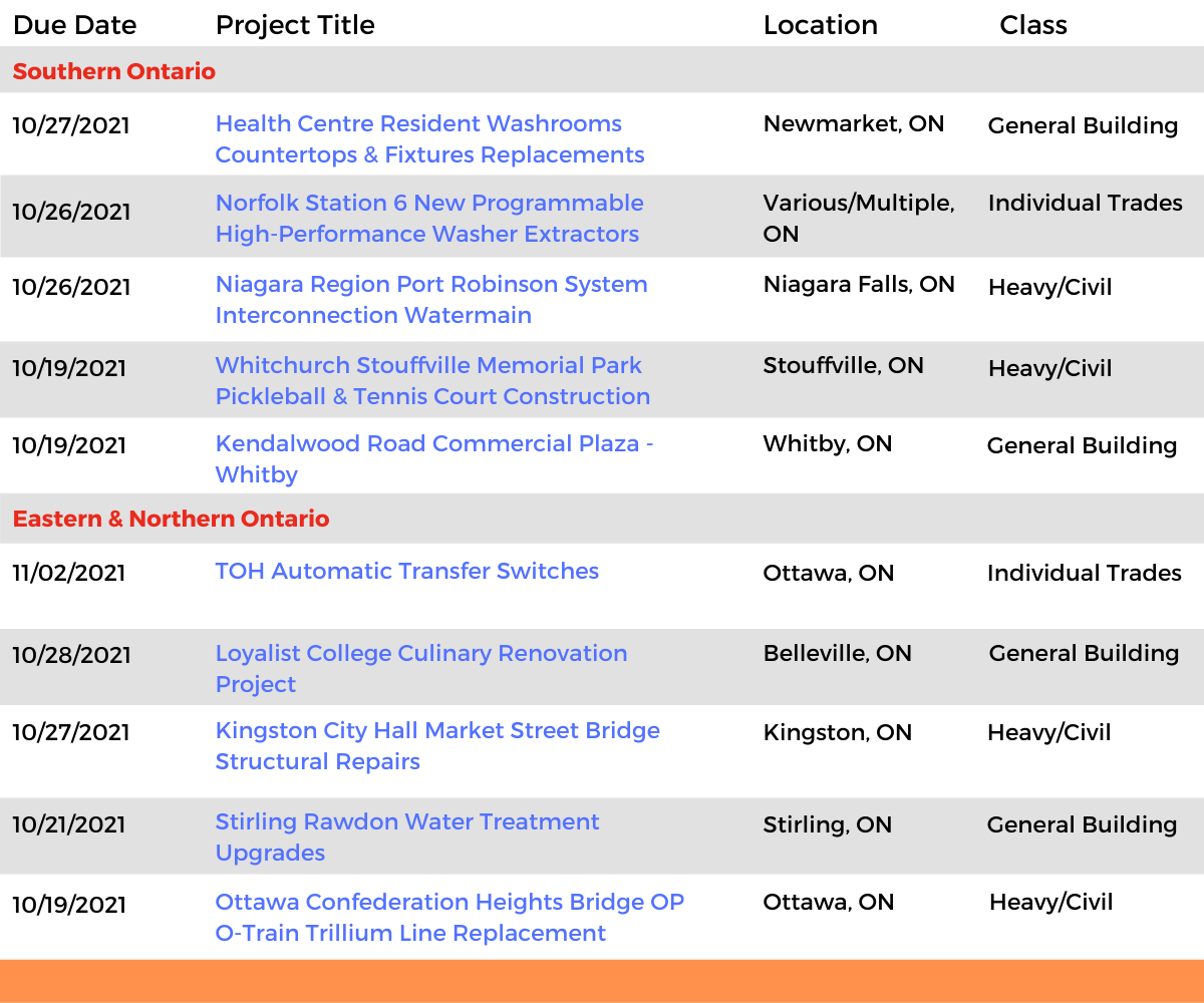 DataBid Ontario Projects of the Week (HS) 092621 - 100221