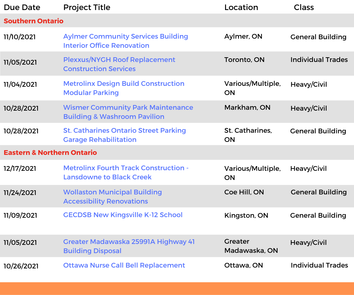 DataBid Ontario Projects of the Week (HS) 100321 - 100921