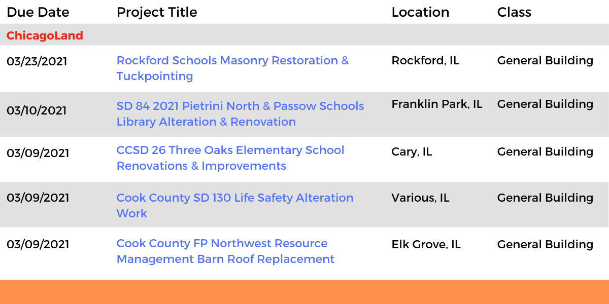 DataBids Illinois Top Leads of the Week - (02072021 - 02132021)