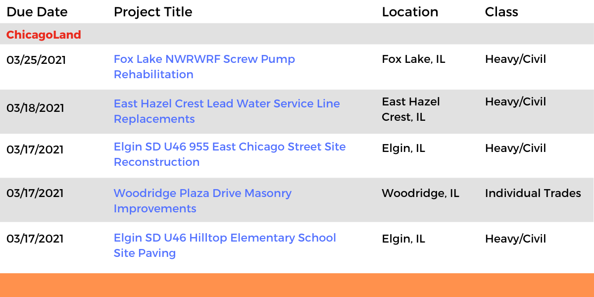 DataBids Illinois Top Leads of the Week - (02142021 - 02202021)