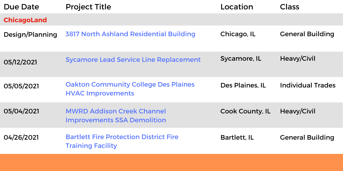 DataBids Illinois Top Leads of the Week - (03282021 - 04032021)