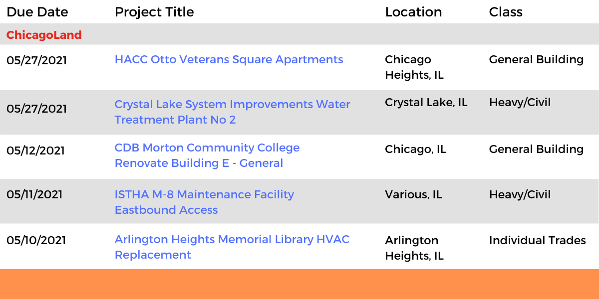 DataBids Illinois Top Leads of the Week - (04042021 - 04102021)