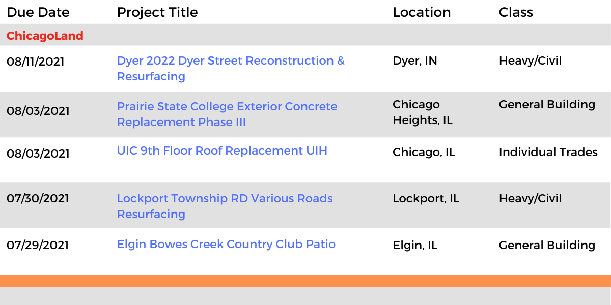 DataBids Illinois Top Leads of the Week - (07042021 - 07102021)
