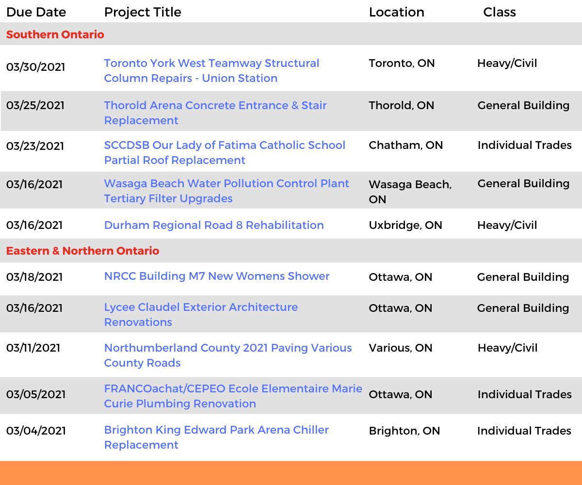DataBids Ontario Top Leads of the Week - (02142021 - 02202021)