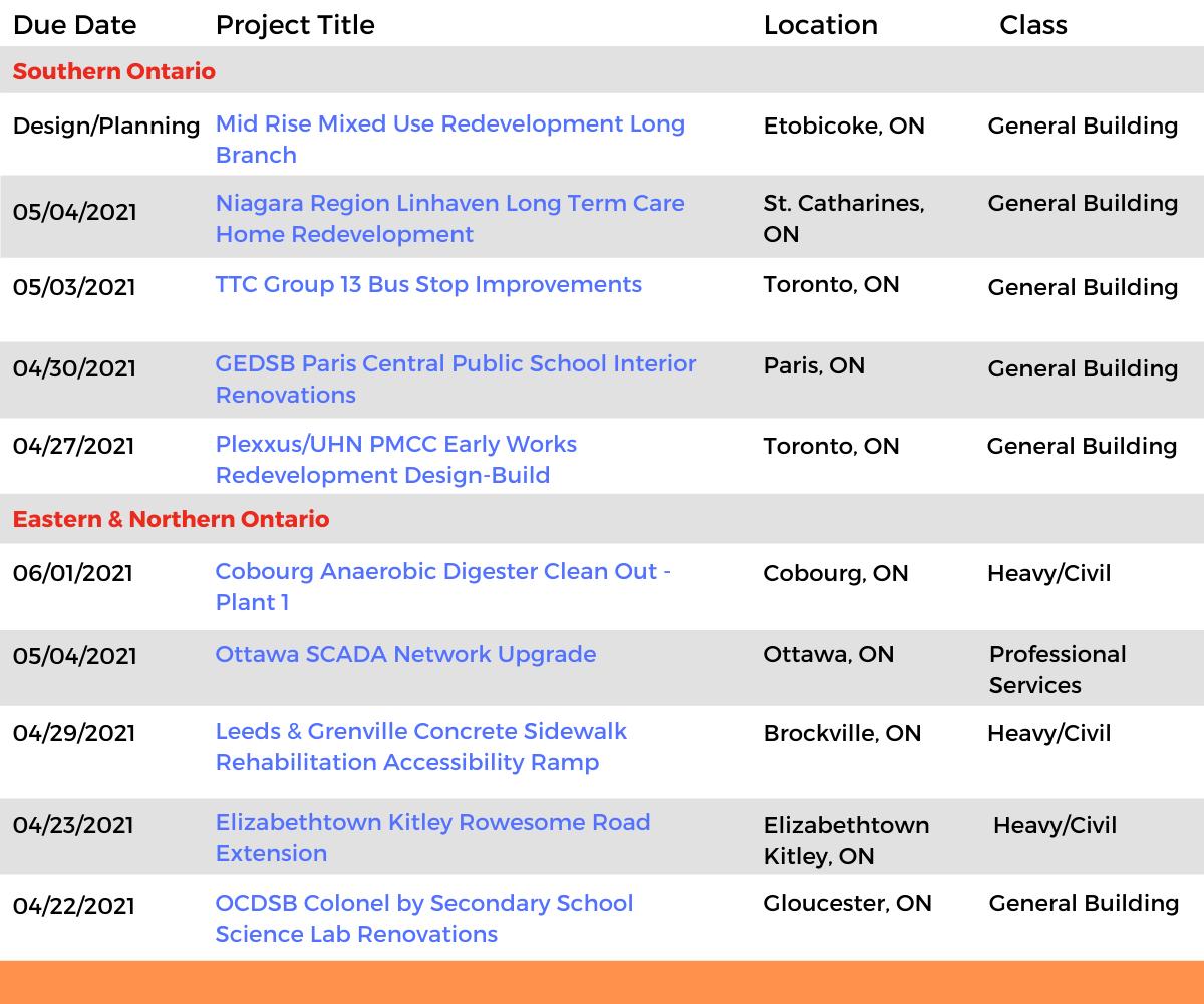 DataBids Ontario Top Leads of the Week - (03282021 - 04232021)