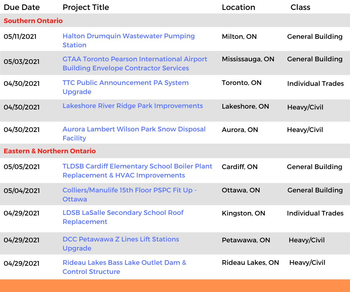 DataBids Ontario Top Leads of the Week - (04042021 - 04102021)