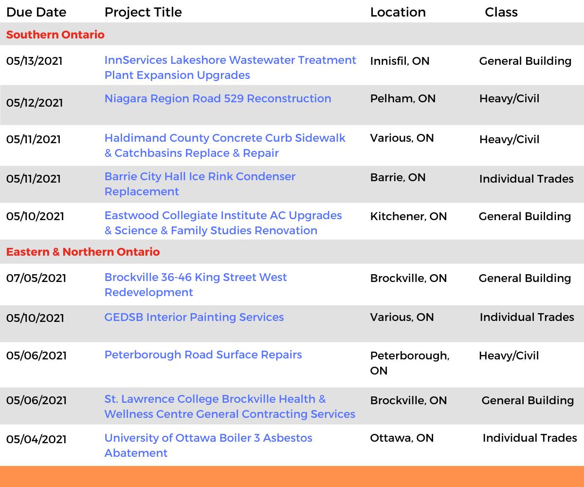 DataBids Ontario Top Leads of the Week - (04112021 - 04172021)