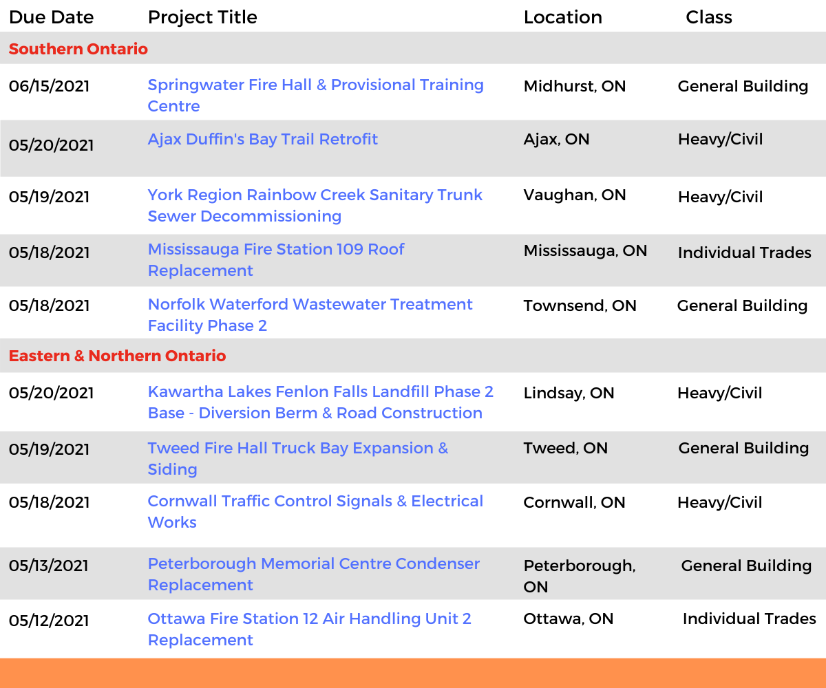 DataBids Ontario Top Leads of the Week - (04182021 - 04242021)