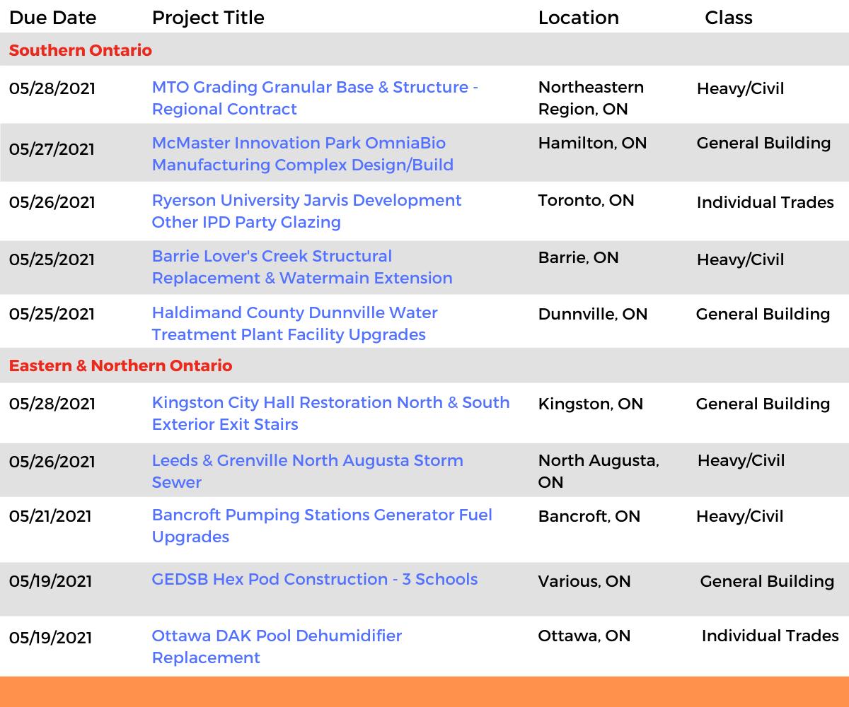 DataBids Ontario Top Leads of the Week - (04252021 - 05012021)