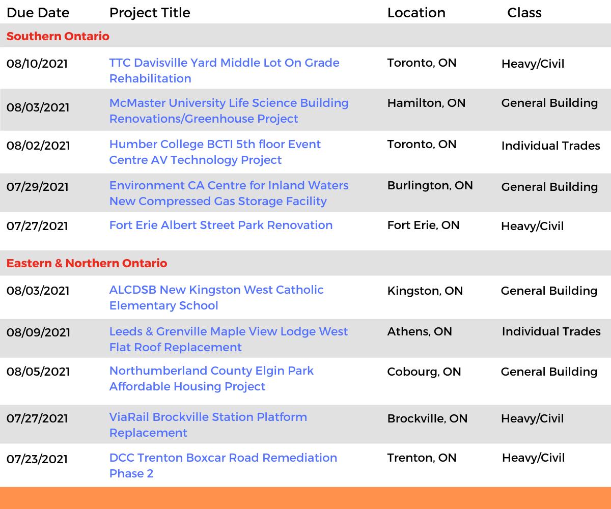 DataBids Ontario Top Leads of the Week - (07042021 - 07102021)