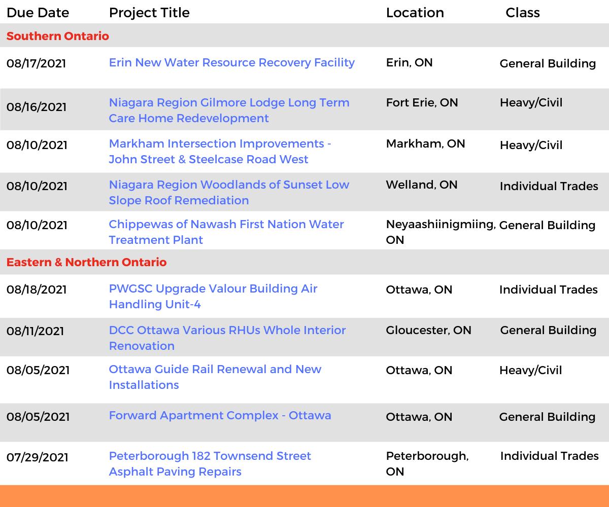 DataBids Ontario Top Leads of the Week - (07112021 - 07172021)