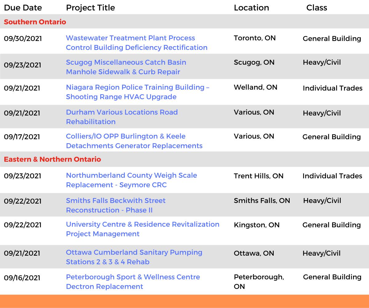 DataBids Ontario Top Leads of the Week - (08222021 - 08282021)